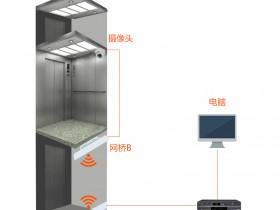 无线图传电梯视频传输方案